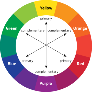 Day 15 Colour wheel